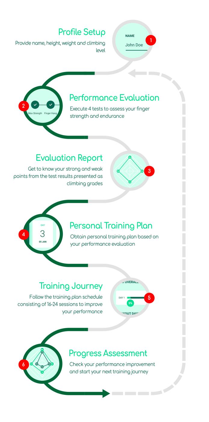 smart hangboard training journey