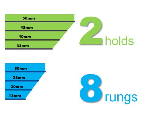 Rung 2